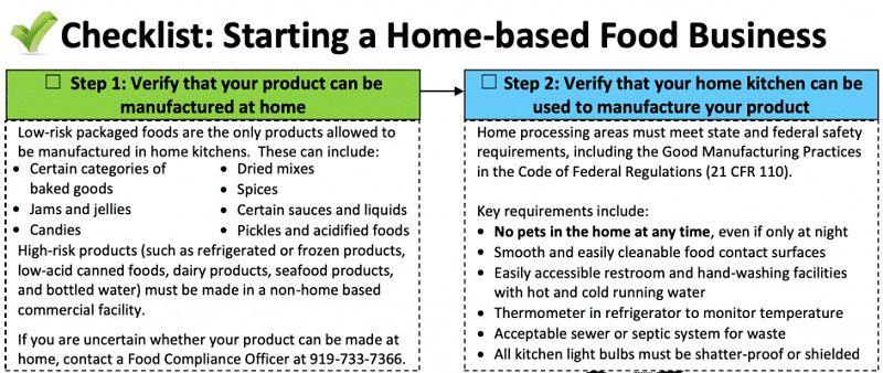 North Carolina Cottage Food Laws